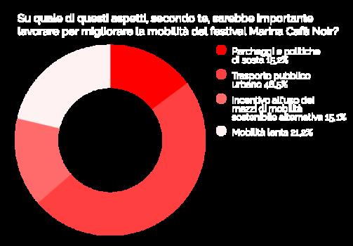 6_migliorare-mobilita